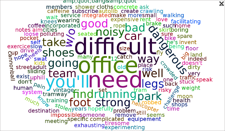 The word cloud